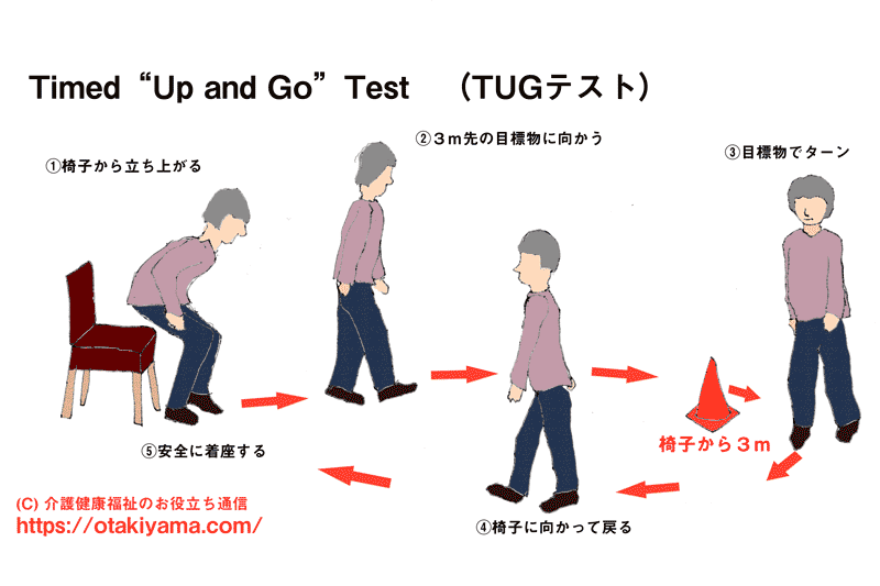 Timed Up and Go Test(TUGテスト)の目的・測定方法・カットオフ値
